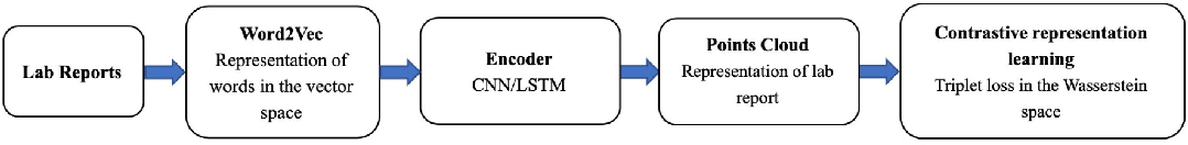 Figure 2 for Automatic coding of students' writing via Contrastive Representation Learning in the Wasserstein space