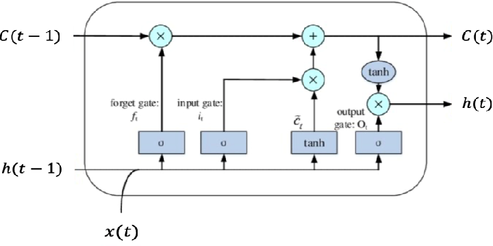 Figure 4 for Automatic coding of students' writing via Contrastive Representation Learning in the Wasserstein space