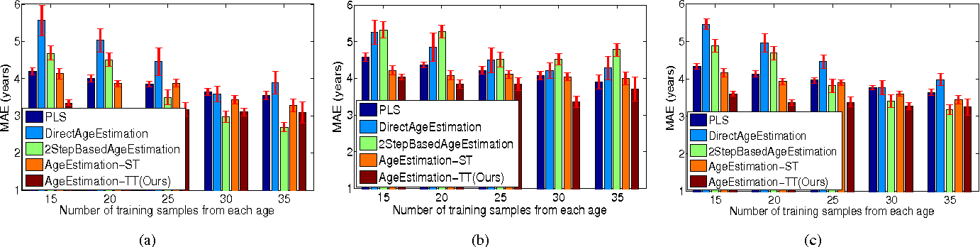 Figure 4 for A Unified Gender-Aware Age Estimation