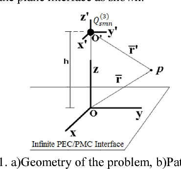 Figure 1. a)Geometry of the problem, b)Patch antenna