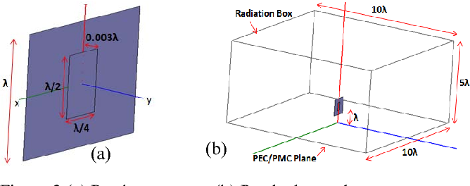 Figure 2 (a) Patch geometry, (b) Patch above plane geometry