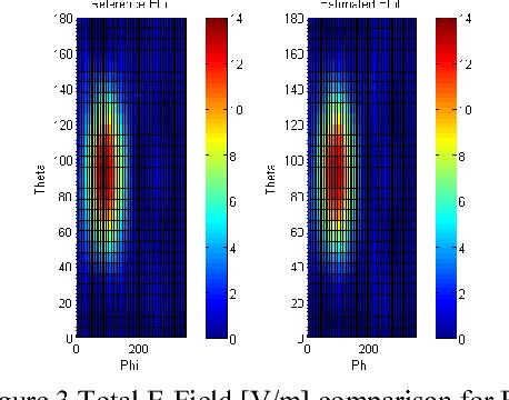 Figure 3 Total E-Field [V/m] comparison for FS