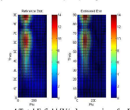 Figure 4 Total E-field [V/m] comparison for PEC