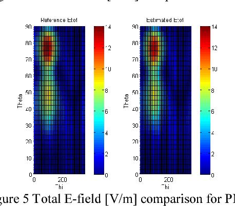 Figure 5 Total E-field [V/m] comparison for PMC