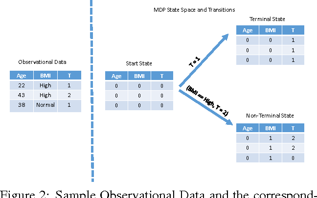 Figure 3 for Learning Cost-Effective Treatment Regimes using Markov Decision Processes