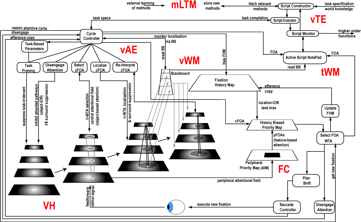 Figure 2 for Bridging Cognitive Programs and Machine Learning