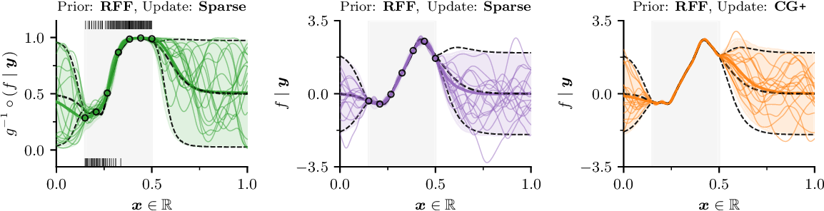 Figure 3 for Pathwise Conditioning of Gaussian Processes