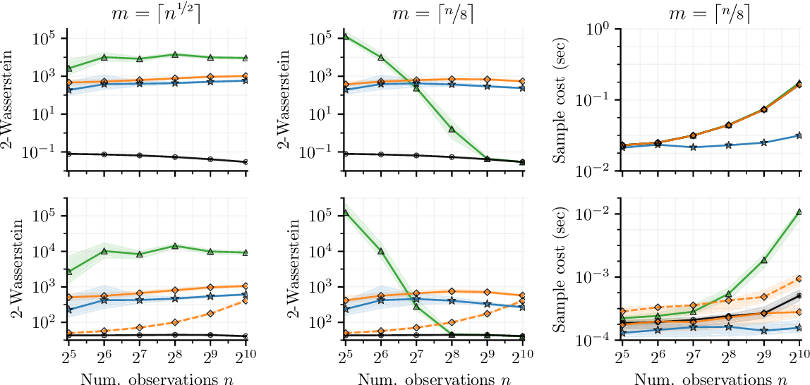 Figure 4 for Pathwise Conditioning of Gaussian Processes