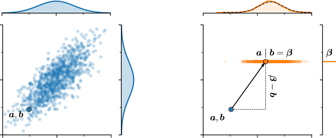 Figure 1 for Pathwise Conditioning of Gaussian Processes