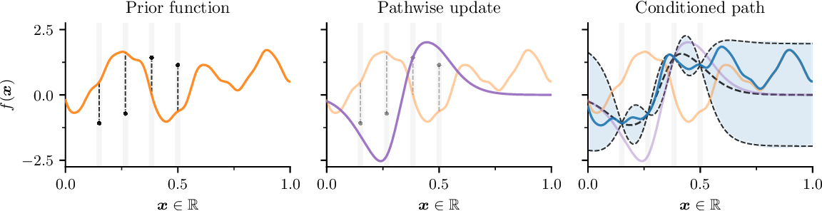 Figure 2 for Pathwise Conditioning of Gaussian Processes