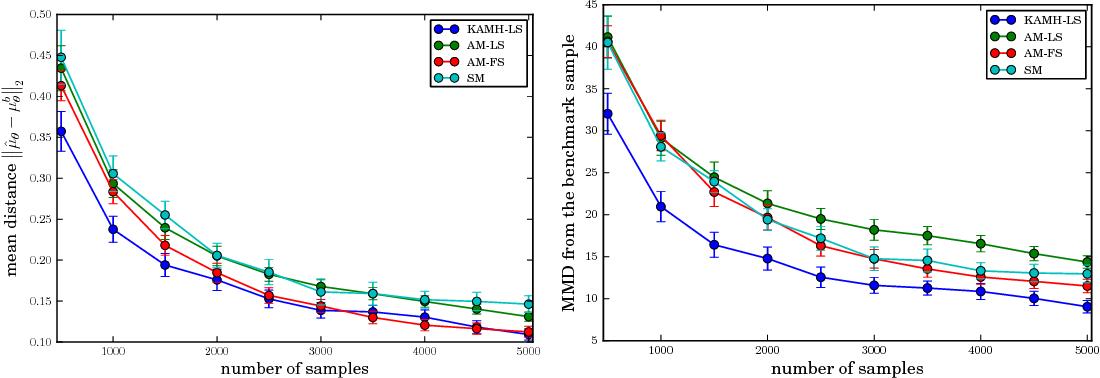Figure 4 for Kernel Adaptive Metropolis-Hastings