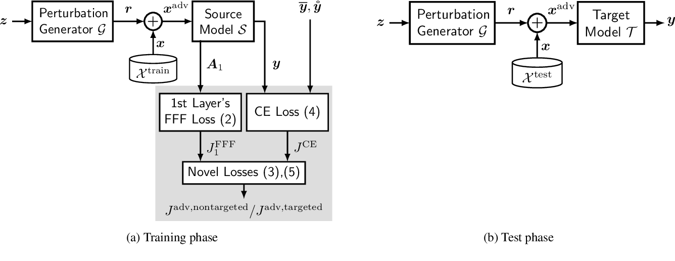 Figure 1 for Transferable Universal Adversarial Perturbations Using Generative Models
