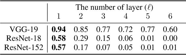 Figure 2 for Transferable Universal Adversarial Perturbations Using Generative Models