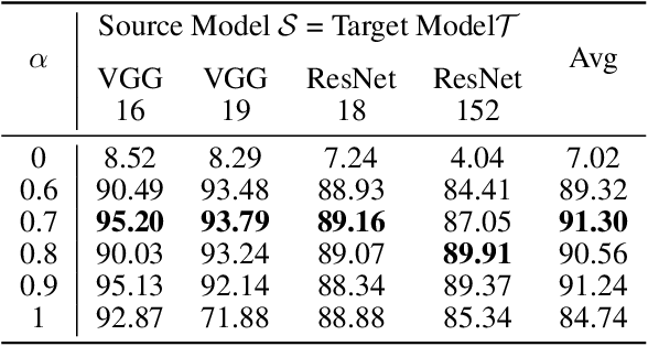 Figure 4 for Transferable Universal Adversarial Perturbations Using Generative Models