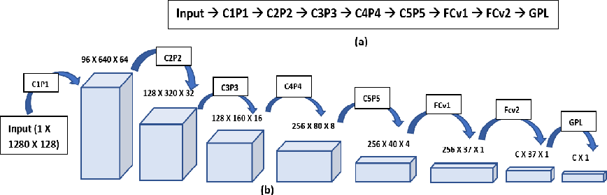 Figure 1 for Deep CNN Framework for Audio Event Recognition using Weakly Labeled Web Data