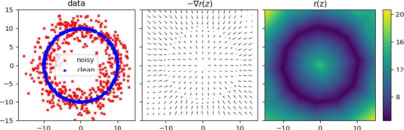 Figure 1 for Learning local regularization for variational image restoration