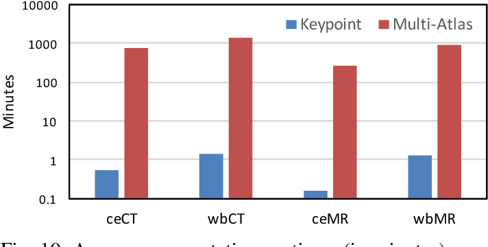 Figure 2 for Keypoint Transfer for Fast Whole-Body Segmentation