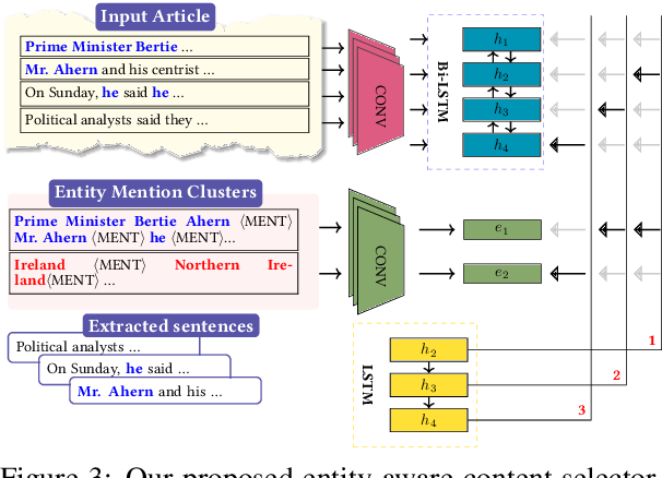 Figure 4 for An Entity-Driven Framework for Abstractive Summarization