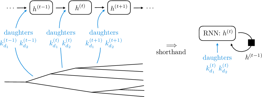 Figure 3 for JUNIPR: a Framework for Unsupervised Machine Learning in Particle Physics