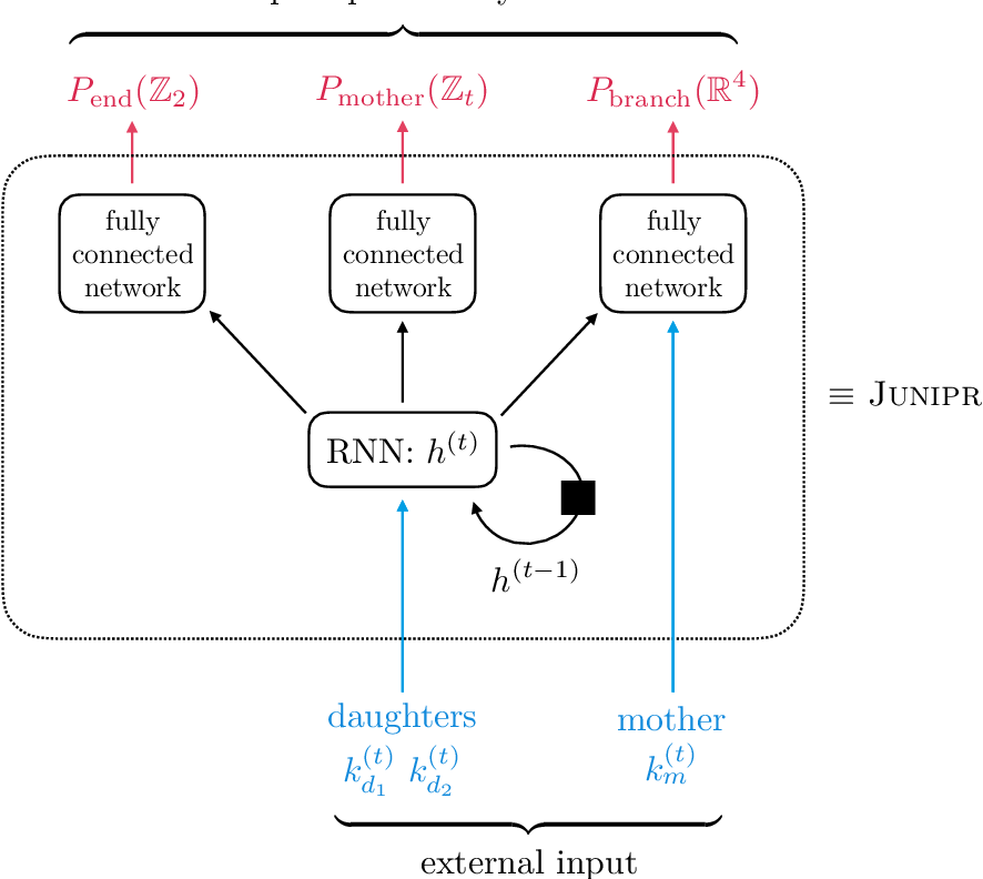 Figure 4 for JUNIPR: a Framework for Unsupervised Machine Learning in Particle Physics