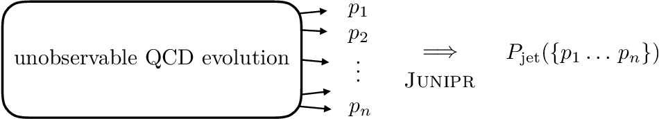 Figure 1 for JUNIPR: a Framework for Unsupervised Machine Learning in Particle Physics