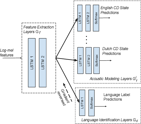 Figure 1 for Adversarial Training for Multilingual Acoustic Modeling