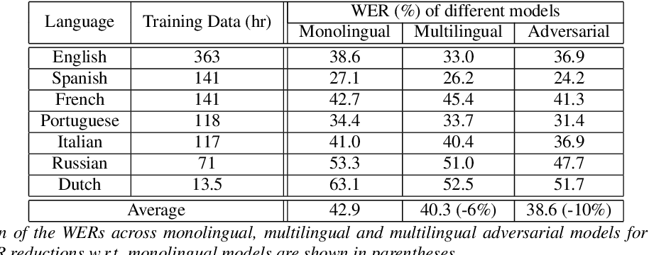 Figure 2 for Adversarial Training for Multilingual Acoustic Modeling
