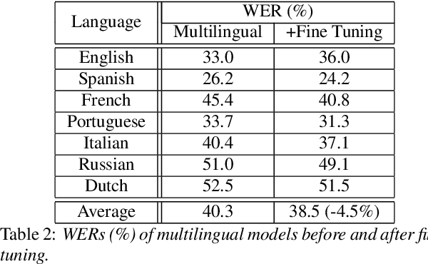 Figure 3 for Adversarial Training for Multilingual Acoustic Modeling