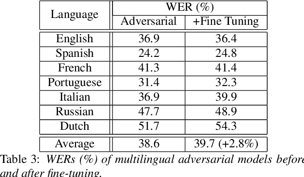 Figure 4 for Adversarial Training for Multilingual Acoustic Modeling