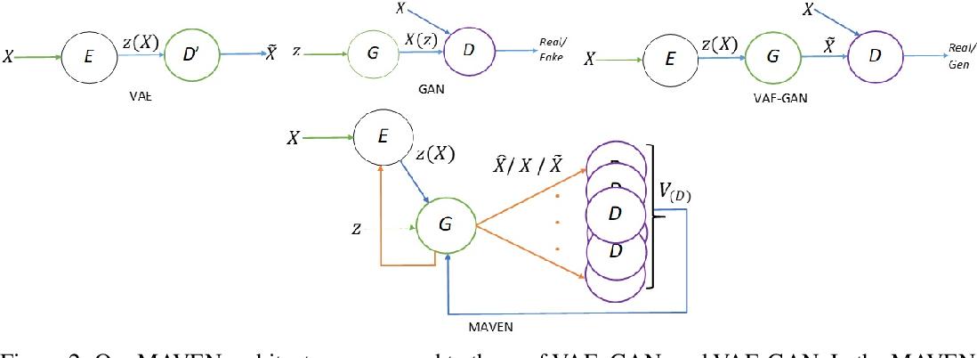 Figure 3 for Multi-Adversarial Variational Autoencoder Networks