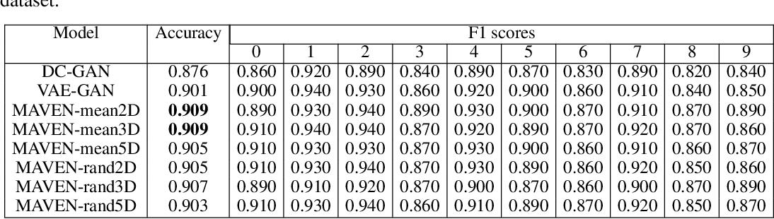 Figure 4 for Multi-Adversarial Variational Autoencoder Networks