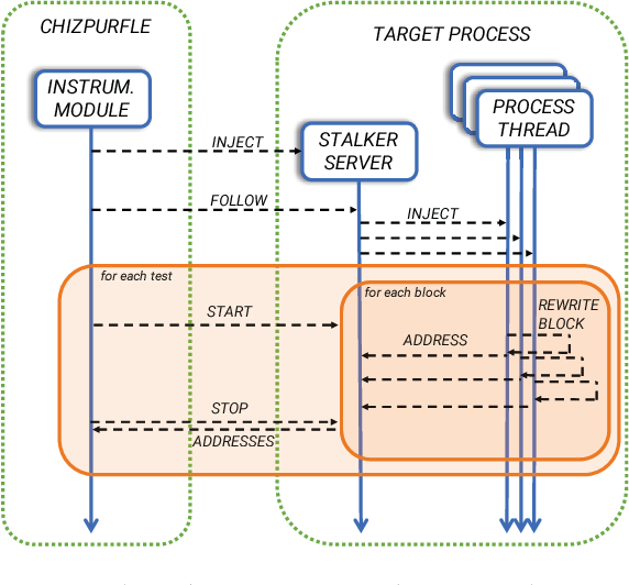 Figure 3 from Chizpurfle: A Gray-Box Android Fuzzer for