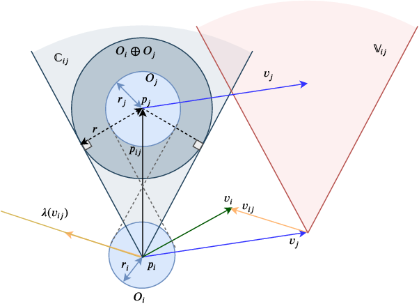 Figure 1 for Receding Horizon Motion Planning for Multi-Agent Systems: A Velocity Obstacle Based Probabilistic Method