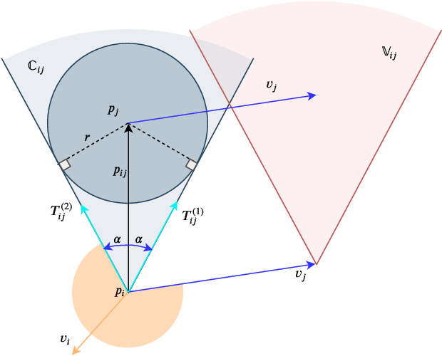 Figure 2 for Receding Horizon Motion Planning for Multi-Agent Systems: A Velocity Obstacle Based Probabilistic Method