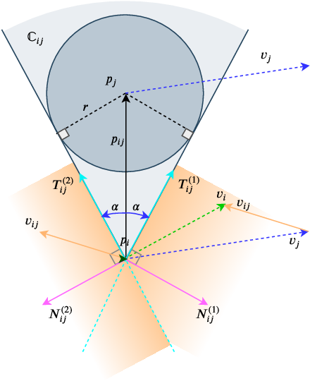 Figure 4 for Receding Horizon Motion Planning for Multi-Agent Systems: A Velocity Obstacle Based Probabilistic Method