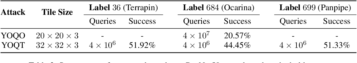 Figure 4 for You Only Query Once: Effective Black Box Adversarial Attacks with Minimal Repeated Queries