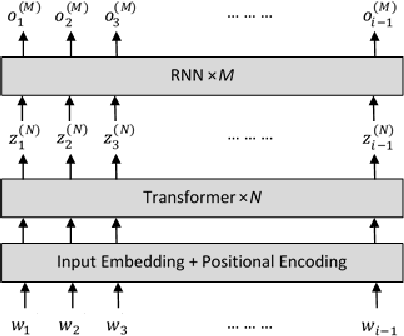 Figure 1 for TransfoRNN: Capturing the Sequential Information in Self-Attention Representations for Language Modeling
