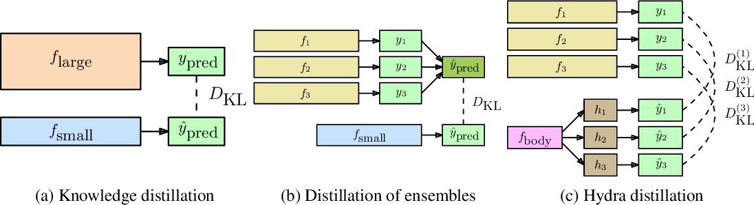 Figure 1 for Hydra: Preserving Ensemble Diversity for Model Distillation