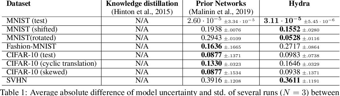 Figure 2 for Hydra: Preserving Ensemble Diversity for Model Distillation