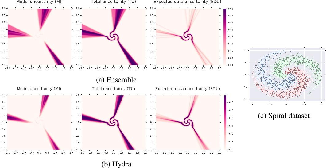 Figure 3 for Hydra: Preserving Ensemble Diversity for Model Distillation
