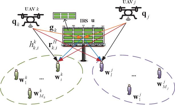 Figure 1 for Intelligent Reflecting Surface Enhanced Multi-UAV NOMA Networks