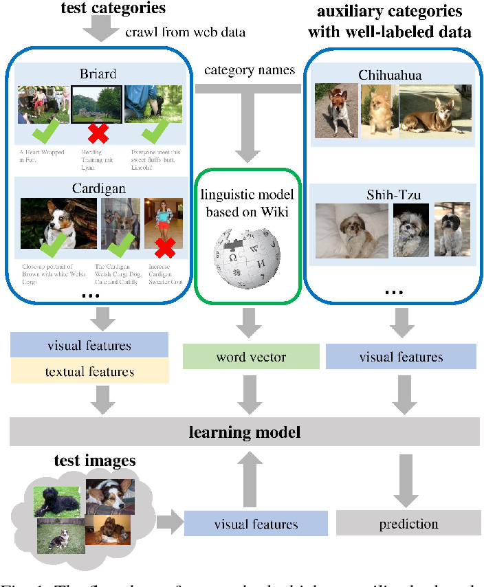 Figure 1 for Fine-grained Classification using Heterogeneous Web Data and Auxiliary Categories