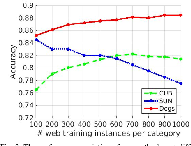 Figure 3 for Fine-grained Classification using Heterogeneous Web Data and Auxiliary Categories