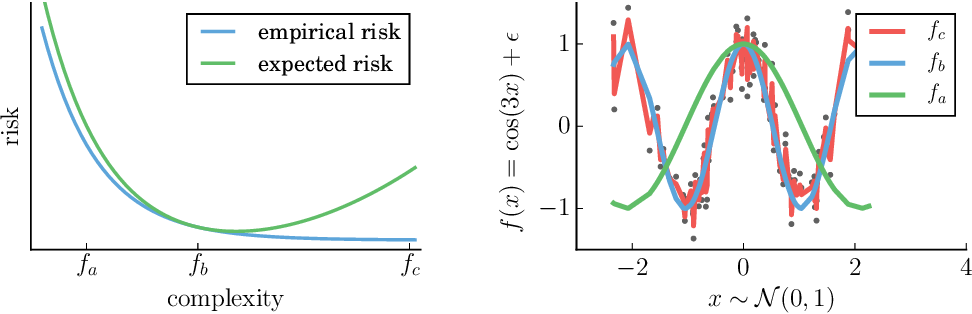 Figure 2 for From Dependence to Causation