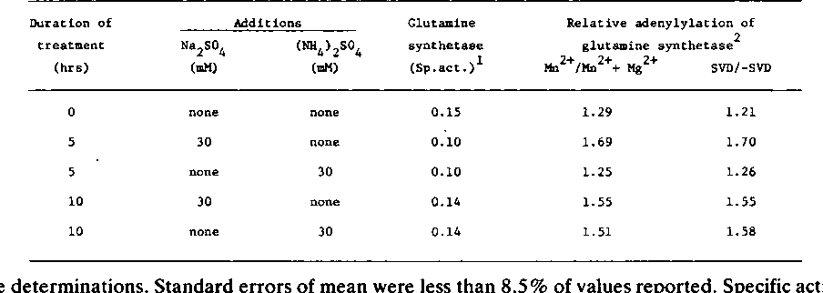Table I. Effect of NH4+ on Activity and Adenylylation of Glutamine Synthetase in Bacteroid Suspensions