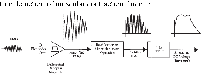 optimized circuit for emg signal processing