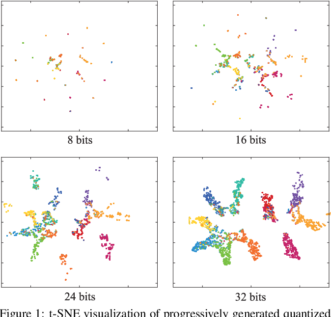 Figure 1 for Beyond Product Quantization: Deep Progressive Quantization for Image Retrieval