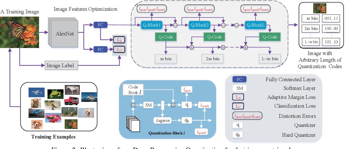 Figure 3 for Beyond Product Quantization: Deep Progressive Quantization for Image Retrieval