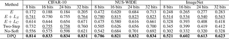 Figure 4 for Beyond Product Quantization: Deep Progressive Quantization for Image Retrieval