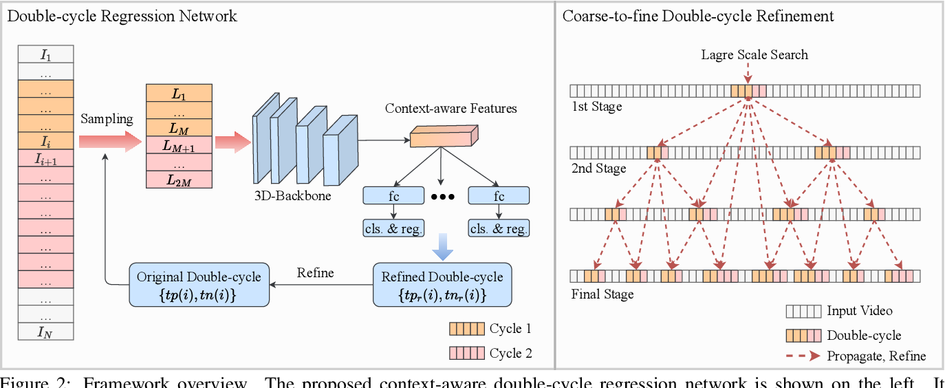 Figure 2 for Context-aware and Scale-insensitive Temporal Repetition Counting